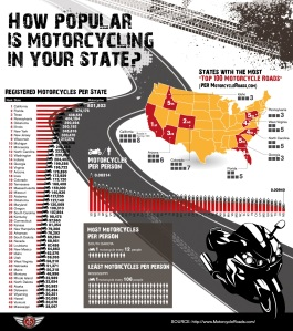 how-popular-motorcycling-state